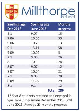 Spelling ages up two years in just six months